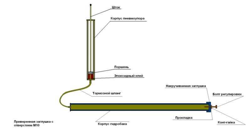 Гидроцилиндр для теплицы своими руками для форточек. Что такое гидроцилиндр для теплицы, и можно ли его сделать своими руками? Гидроцилиндры – регуляторы промышленные.